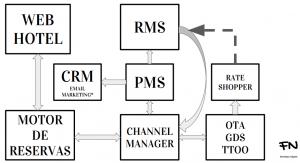 Las 7 + 1  patas de un Revenue Manager (Herramientas y conceptos)